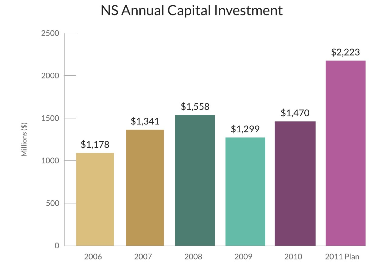 ns_capital_investment_graph